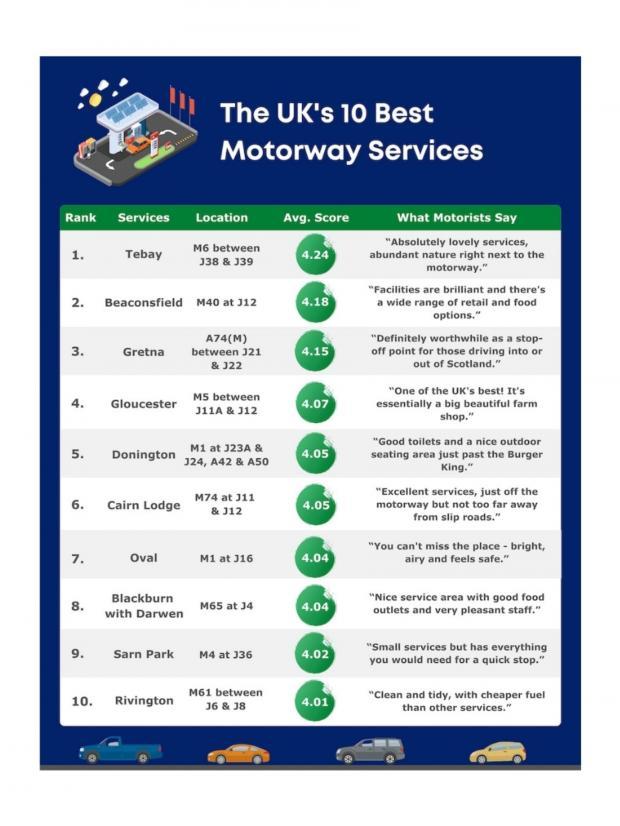 Lancashire Telegraph: The UK's 10 best motorway services