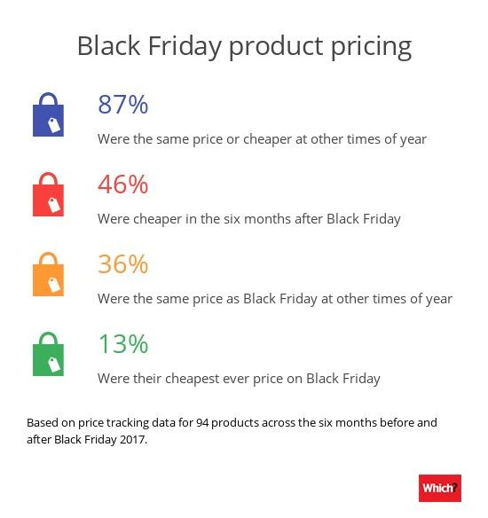 How to avoid being duped this Black Friday 2018 | Lancashire